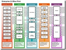 Enterprise 2 0 Blueprint